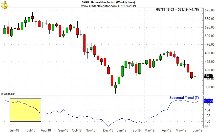 [NYSE ARCA Natural Gas Index (XNG) Weekly Bars and Seasonal Pattern]