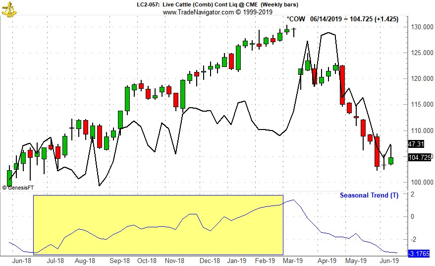 [Live Cattle (LC) Weekly Bars (Pit Plus Electronic Continuous contract) & Seasonal Pattern since 1970]