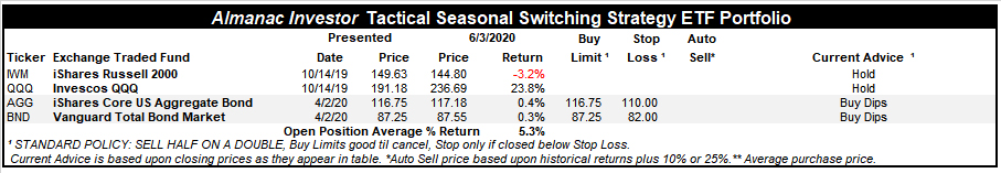 [Almanac Investor Tactical Seasonal Switching Strategy ETF Portfolio – June 3, 2020 Closes]