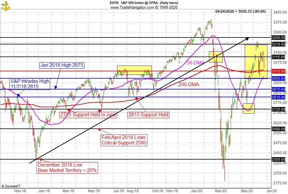 [S&P Technical Chart]