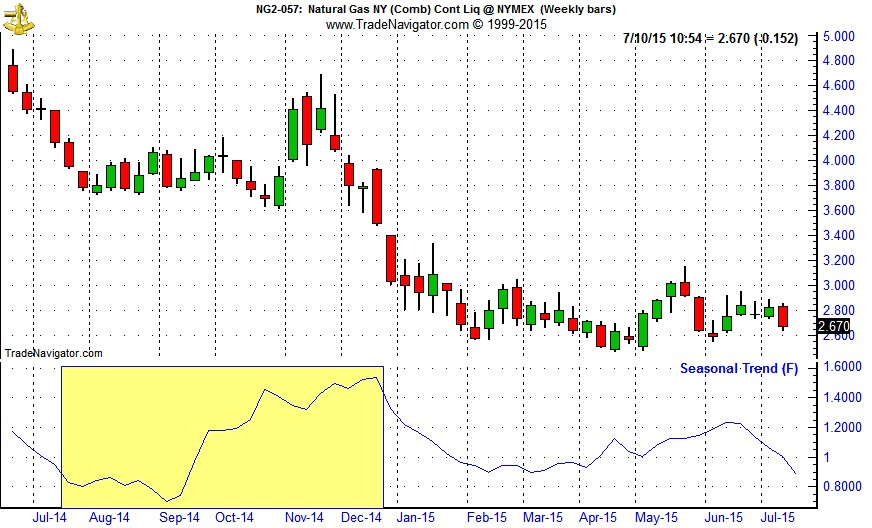 [Natural Gas (NG) Weekly Bars (Pit Plus Electronic Continuous contract) & Seasonal Pattern since 1990]