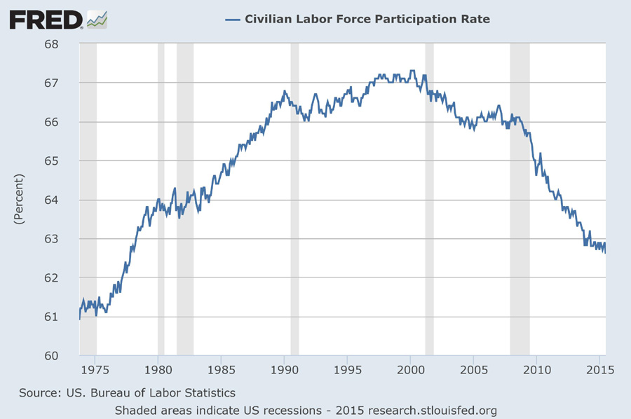 [Labor Force Participation Rate]
