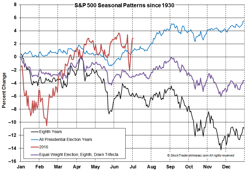 [S&P 500 8th Year Seasonal Chart]