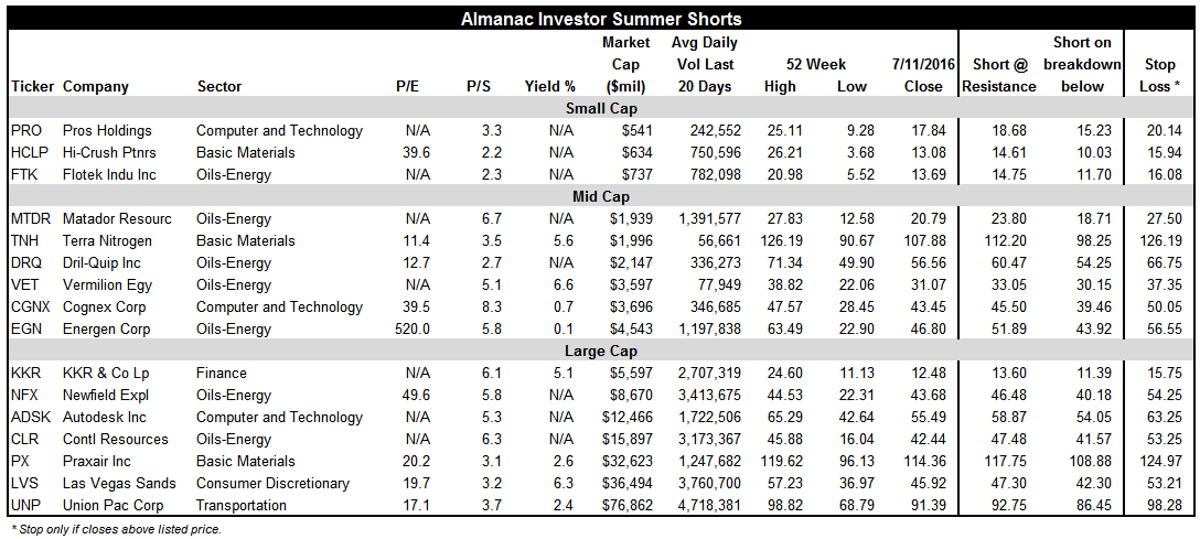 [Summer Shorts Stock Table]