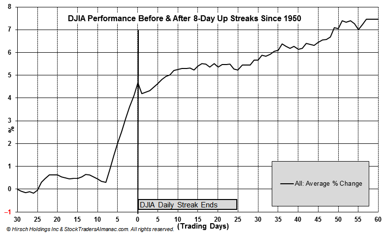 [30 Trading Days Before and 60 After 8 or more Day DJIA Winning Streak]