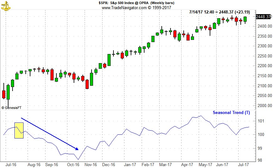 [S&P 500 (SP) Weekly Bars (Pit Plus Electronic Continuous contract) & Seasonal Pattern since 1982]