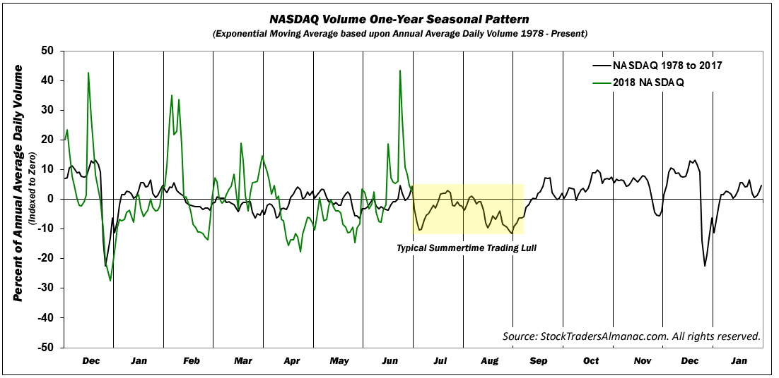 [NASDAQ 1-Yr Seasonal Volume Chart]