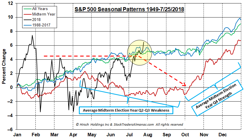 [AIN_0818_20180726_4YrCycleSeasonal_Pattern_SP500]