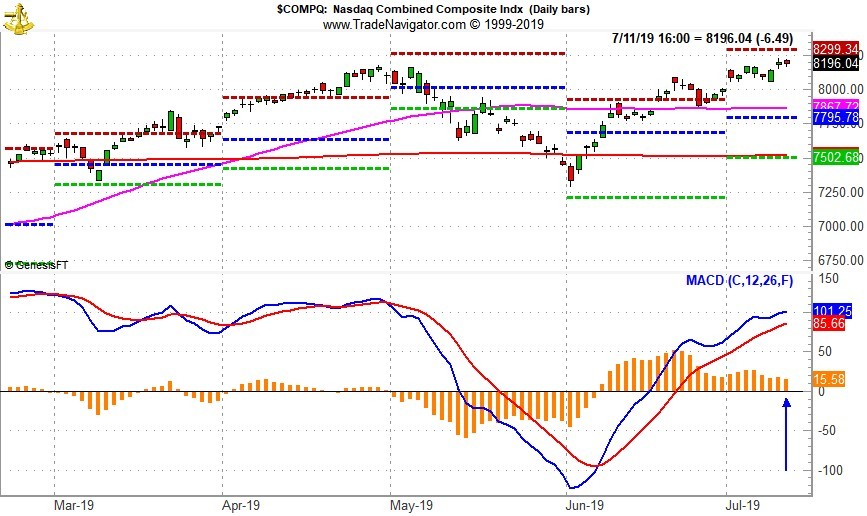 [NASDAQ Daily Bar Chart and MACD Sell Indicator]