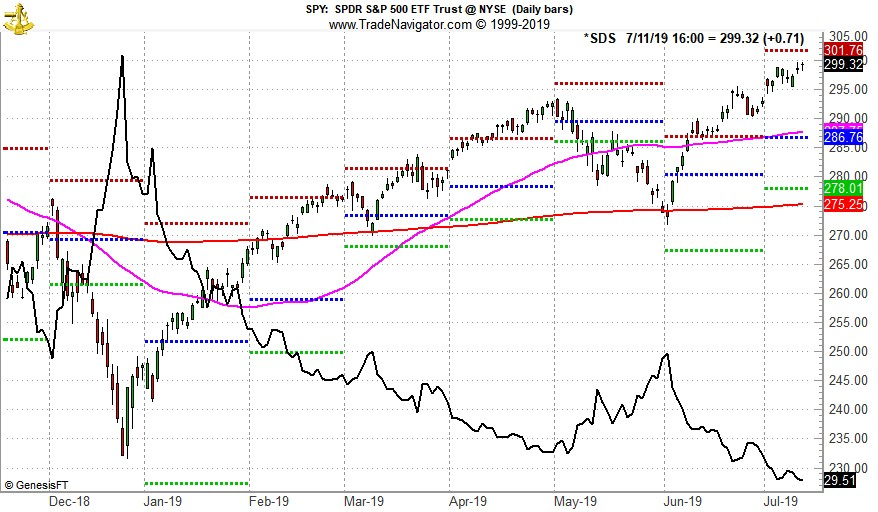 [SDPR S&P 500 (SPY) Daily Bars & ProShares UltraShort S&P 500 (SDS) Line Chart]