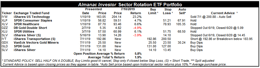 [Almanac Investor Sector Rotation ETF Portfolio July 10, 2019 Closes]
