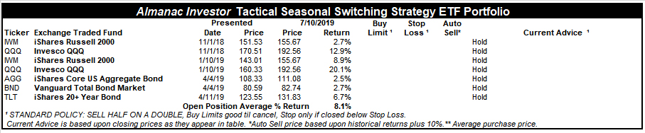 [Almanac Investor Tactical Seasonal Switching ETF Portfolio July 10, 2019 Closes]