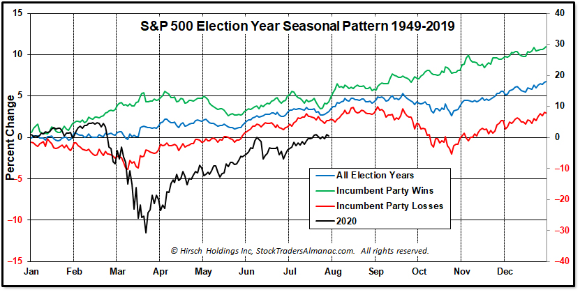 [AIN_0820_20200730_Election_Year_Pattern.jpg Chart]