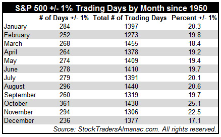 [S&P 500 Table of Daily Moves +/-1%]