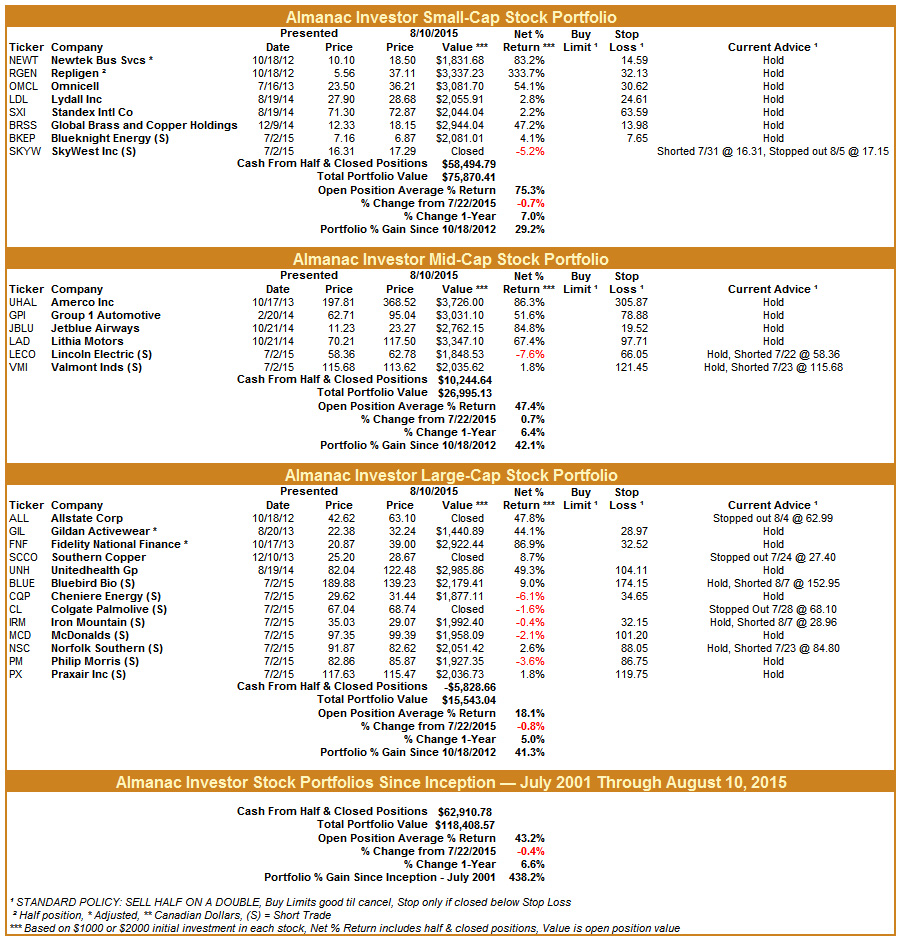 [Almanac Investor Stock Portfolios – August 10, 2015 Closes]