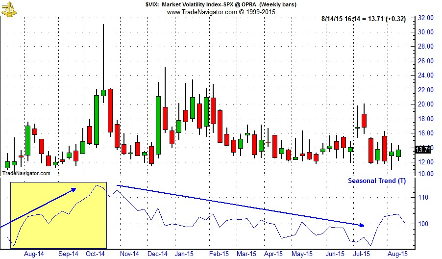 [VIX Daily Bars and Seasonal Pattern since 1990]