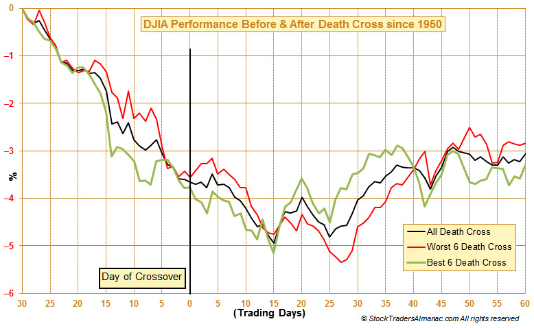 [DEATH CROSS CHART]