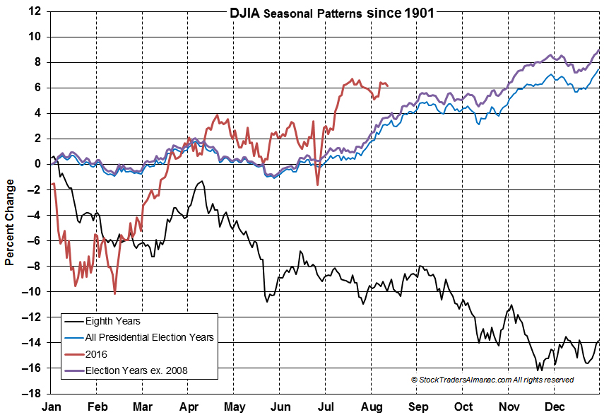 [DJIA 8th Year Chart]