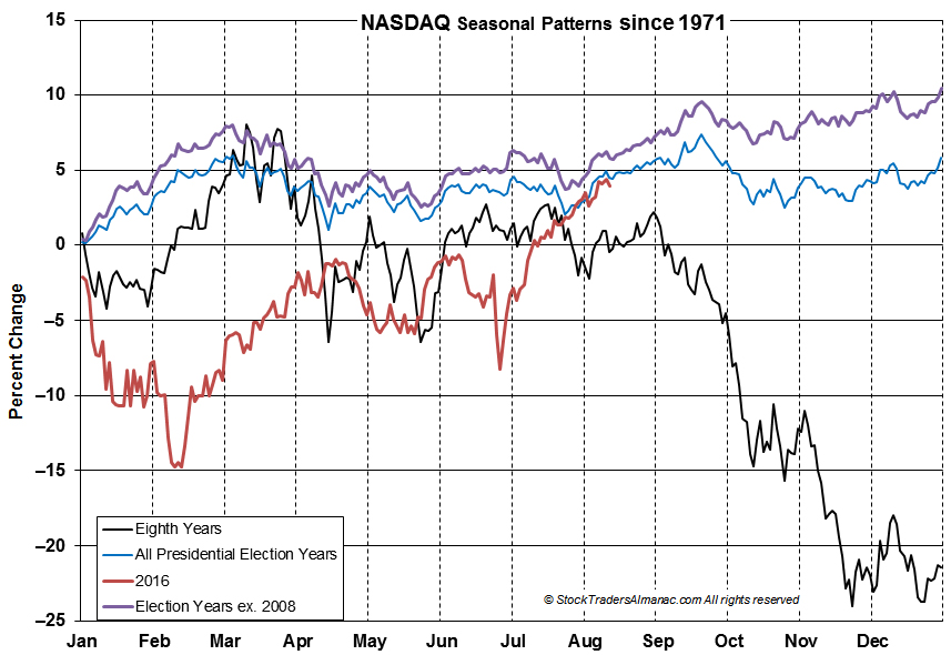 [NASDAQ 8th Year Chart]