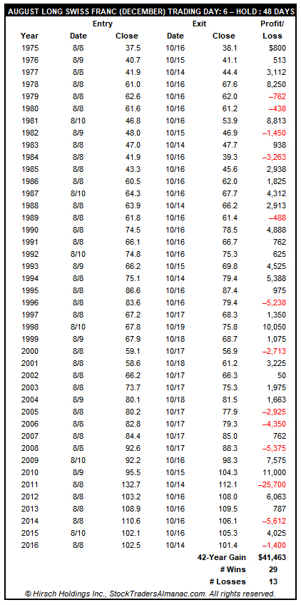 [August Long Swiss Franc (December) Trade History Table]