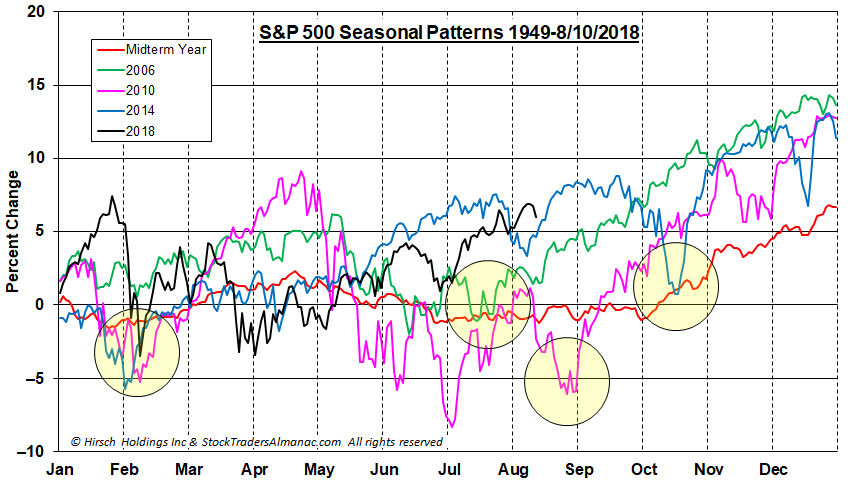 Last 3 Midterm Years Seasonal Pattern Chart