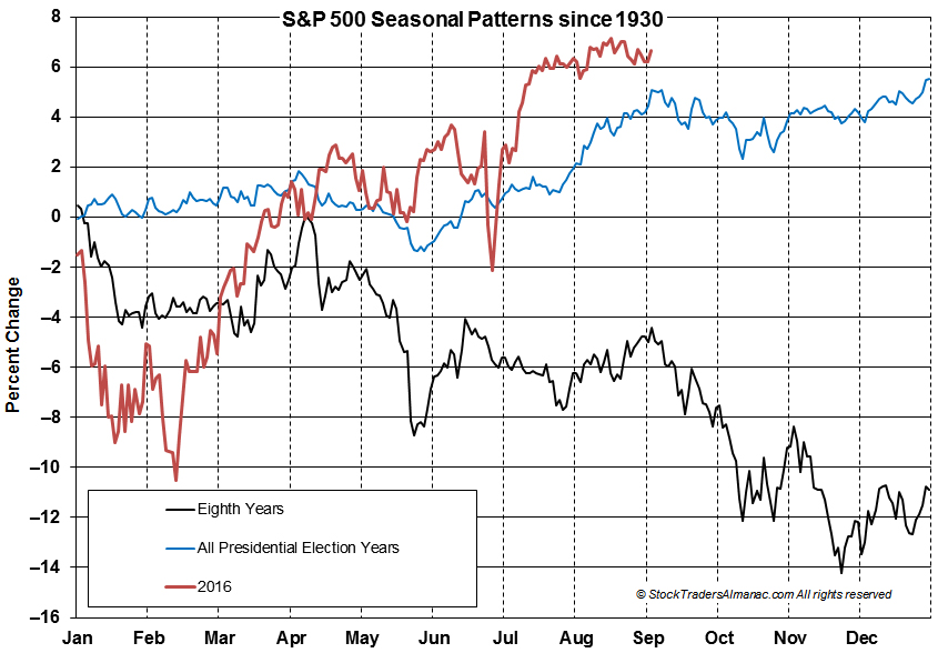 S&P 500 Election Year Seasonal Charts