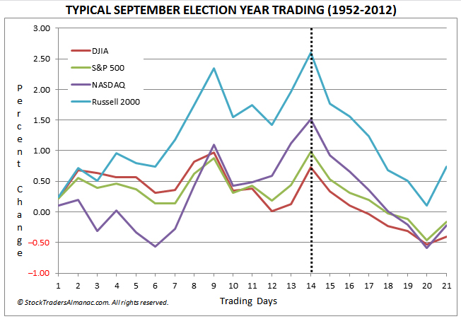 September Election Years 1952-2012