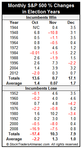 [S&P 500 Monthly % Change in Election Years since 1944]