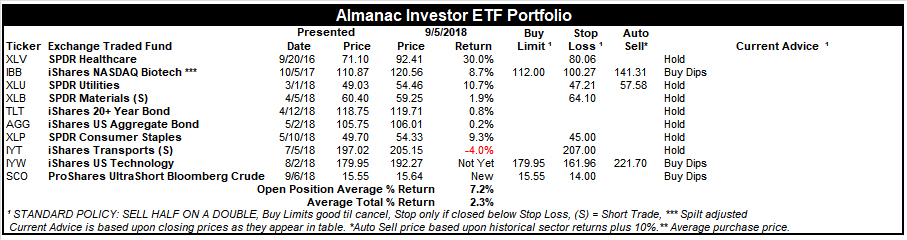 [Almanac Investor ETF Portfolio – September 5, 2018 Closes]