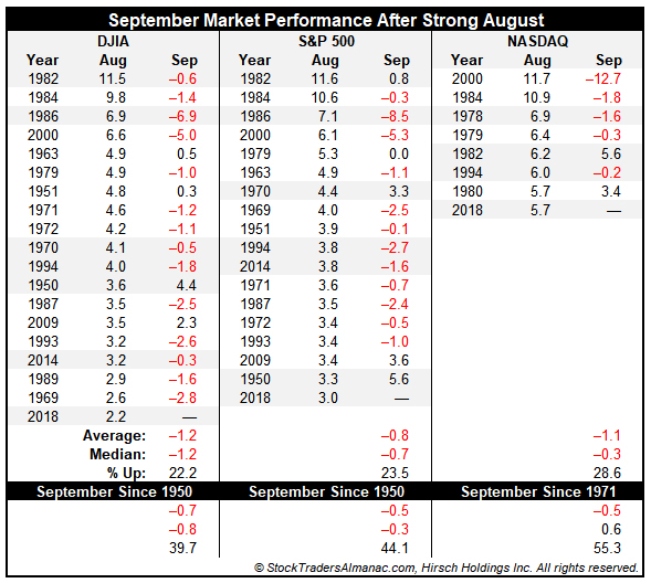 [September Market Performance After Strong August Table]