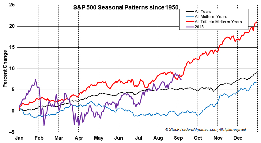 [S&P Seasonal Pattern Graph]