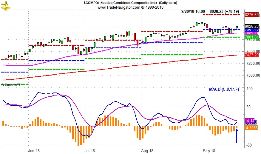 [NASDAQ Daily Bar Chart with MACD]