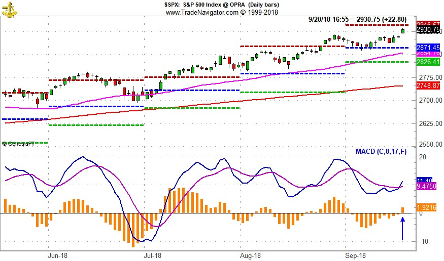 [S&P 500 Daily Bar Chart with MACD]