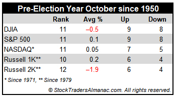 [Pre-Election Year October Performance Table]