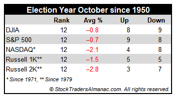 [Election Year October Performance Table]