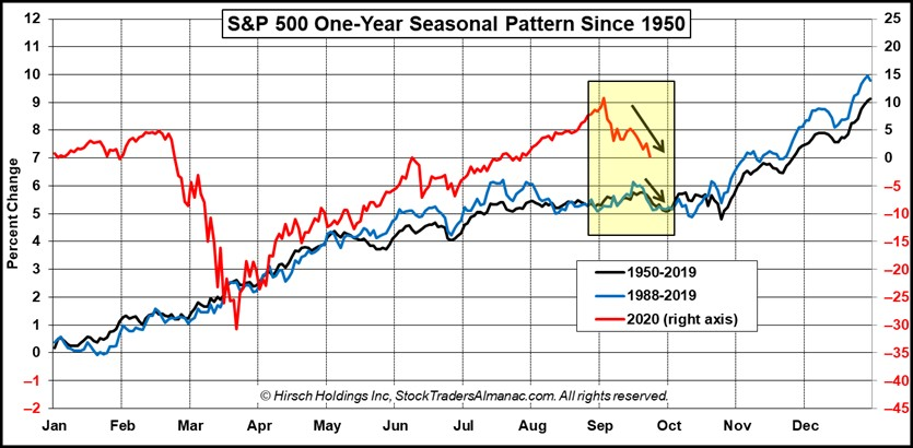 [INSERT: S&P 500 One-Year Seasonal Pattern Since 1950]