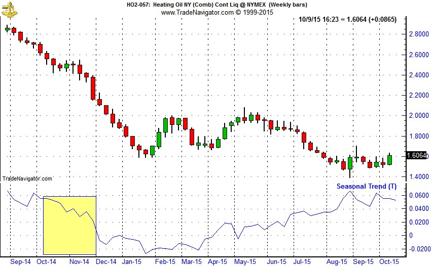 [Heating Oil (SP) Weekly Bars and Seasonal Trend Chart (Weekly Data Oct 2014 – October 8, 2012)]