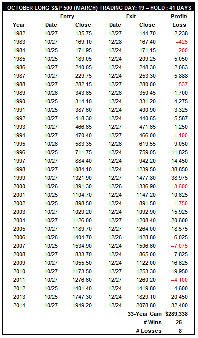 [October Long S&P 500 (December) Trade History Table]
