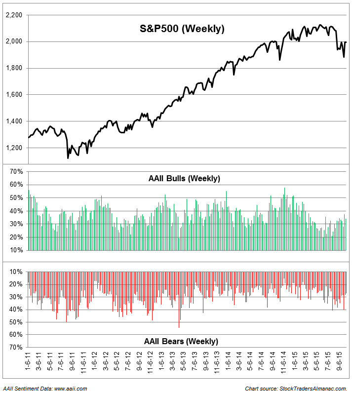 S&P 500 versus AAII Sentiment