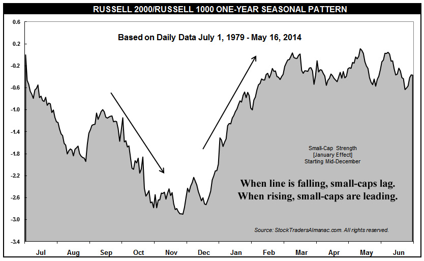 [Russell 2000/Russell 1000 Seasonal Chart]