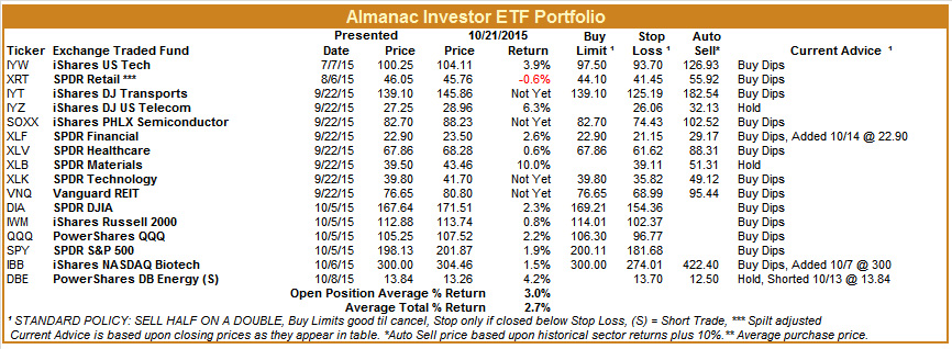 [Almanac Investor ETF Portfolio – October 21, 2015 Closes]