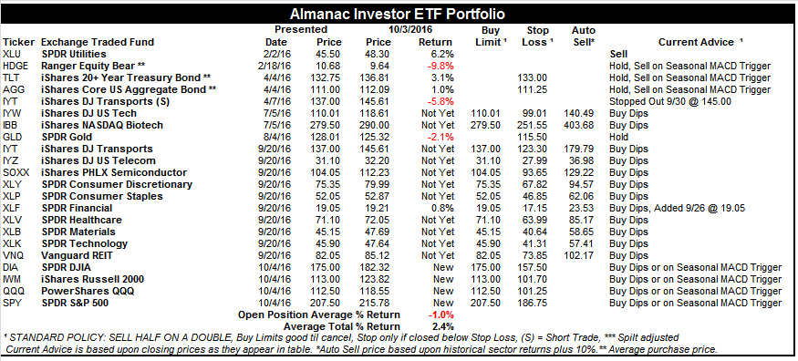 [Almanac Investor ETF Portfolio – October 3, 2016 Closes]