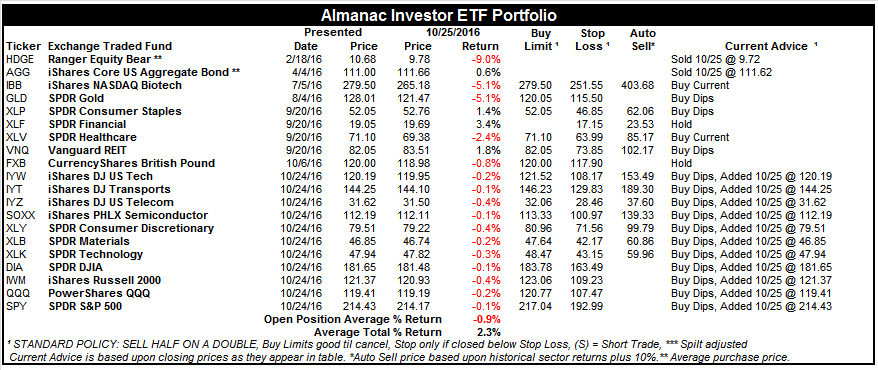 [Almanac Investor ETF Portfolio – October 25, 2016 Closes]