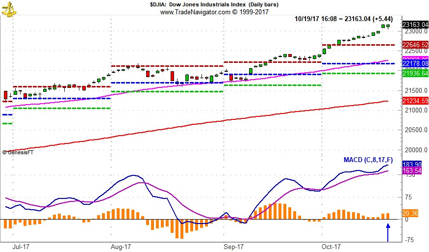 "[DJIA Daily Bar Chart & MACD ""Buy"" Indicator]"
