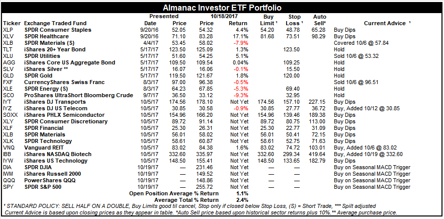 [Almanac Investor ETF Portfolio – October 18, 2017 Closes]