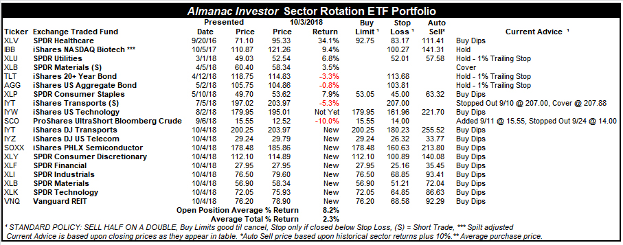 Almanac Investor Sector Rotation ETF Portfolio – October 3, 2018 Closes