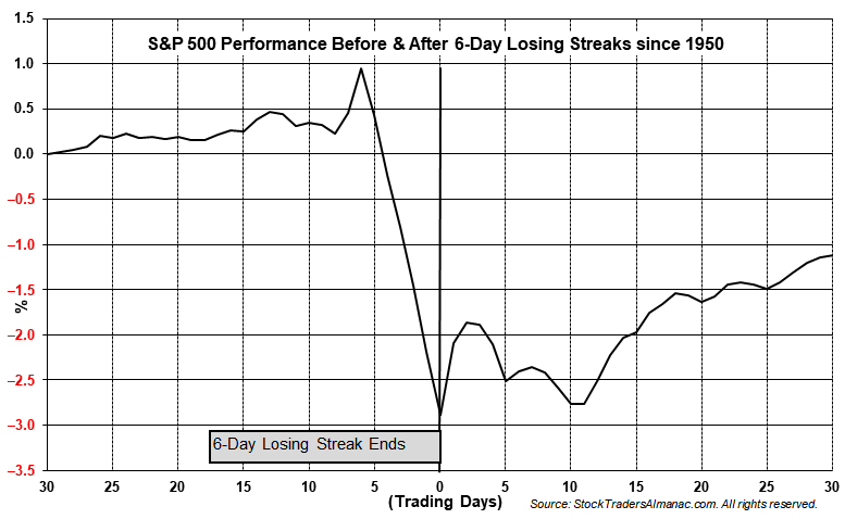 [30 Days Before and After 6-Day S&P 500 Losing Streak]