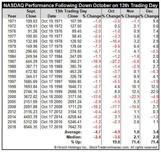 [NASDAQ Performance Following Down October on 13th Trading Day Chart]