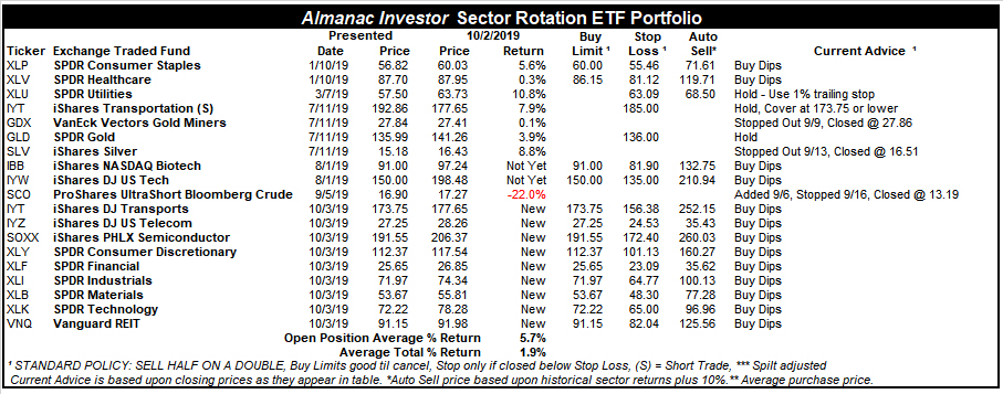 [Almanac Investor Sector Rotation ETF Portfolio – October 2, 2019 Closes]