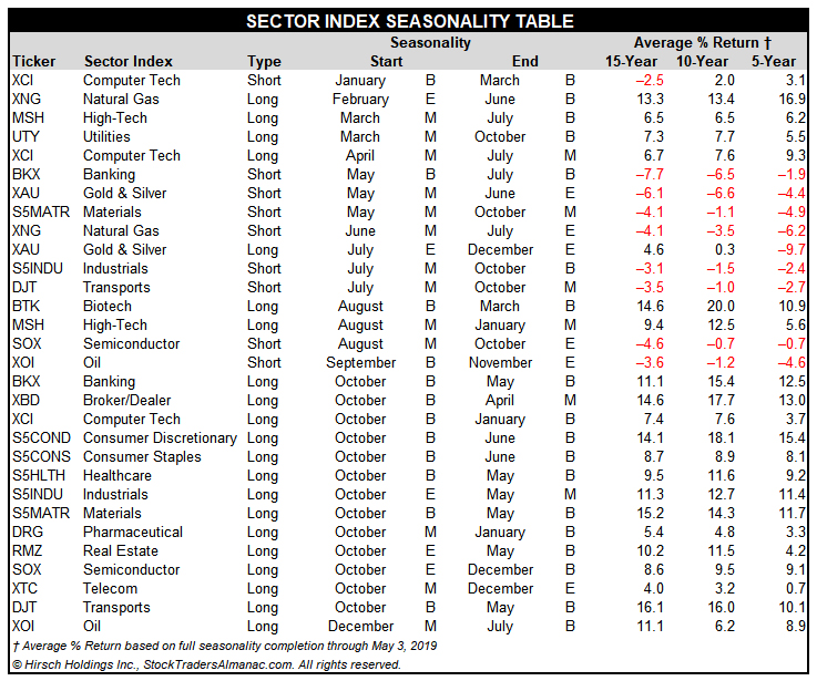[Stock Trader's Almanac 2020 Sector Seasonality Table]